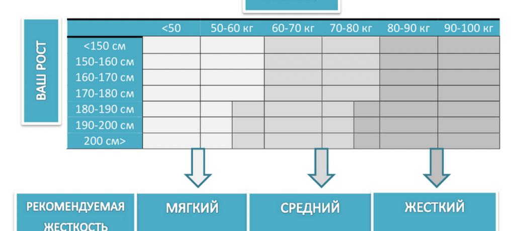 Таблица выбора жесткости матраса
